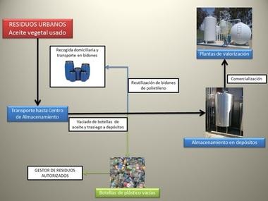 Proyecto legalización y construcción almacenamiento Aceites Vegetales Usados para su posterior Valorización Energética